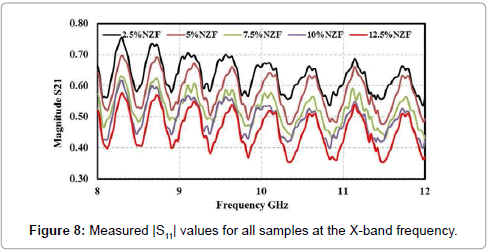 material-sciences-engineering-measured-values-all-samples