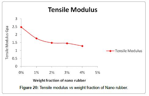 material-sciences-engineering-modulus