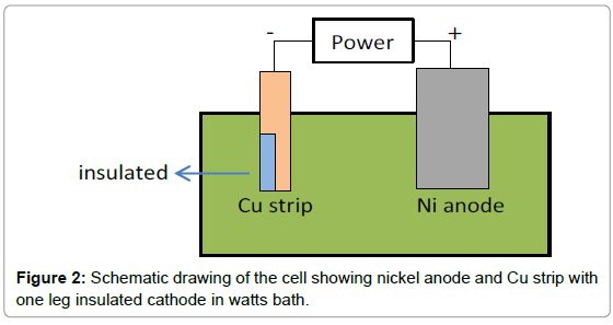 material-sciences-engineering-nickel-anode-strip