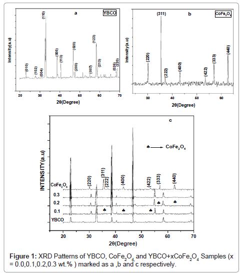 material-sciences-engineering-patterns