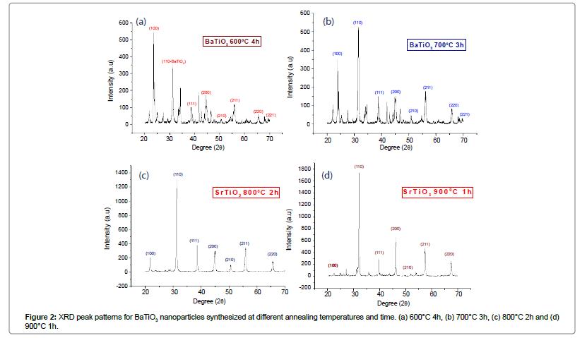 material-sciences-engineering-peak-patterns