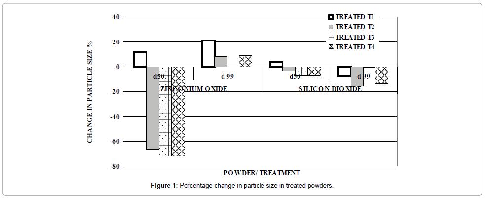 material-sciences-engineering-percentage