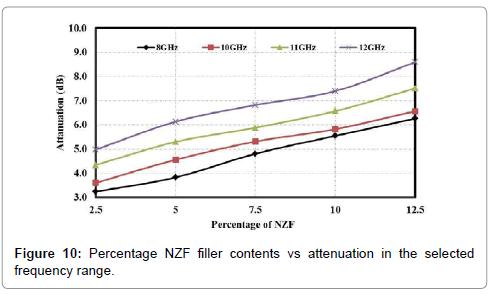material-sciences-engineering-percentage-nzf-attenuation