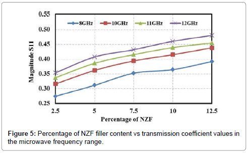 material-sciences-engineering-percentage-nzf-filler-content