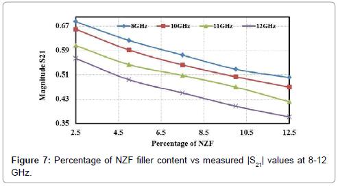 material-sciences-engineering-percentage-nzf-measured