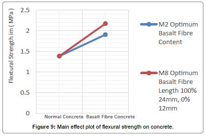 material-sciences-engineering-plot-flexural-strength