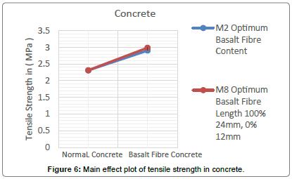 material-sciences-engineering-plot-tensile-strength