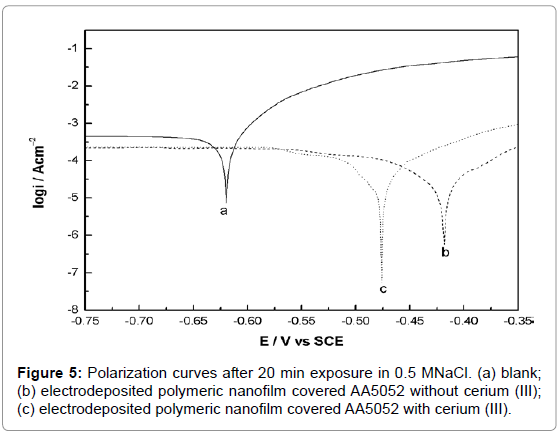 material-sciences-engineering-polarization-curves