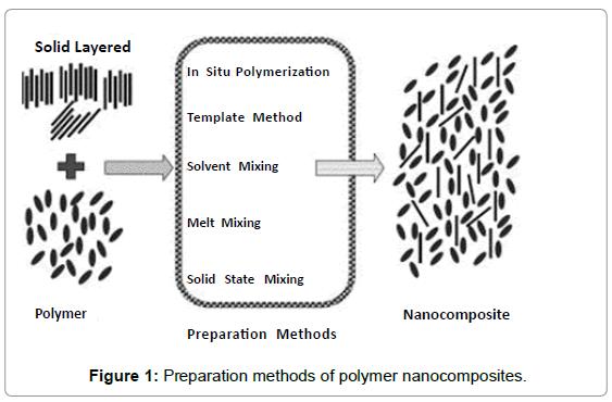 material-sciences-engineering-preparation-methods-polymer