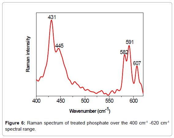 material-sciences-engineering-raman-spectrum-range