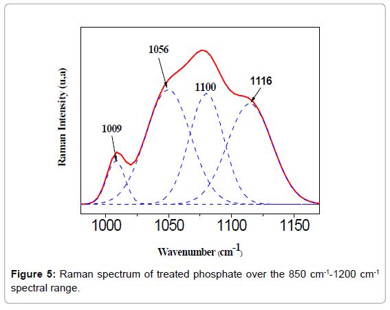 material-sciences-engineering-raman-spectrum-spectral