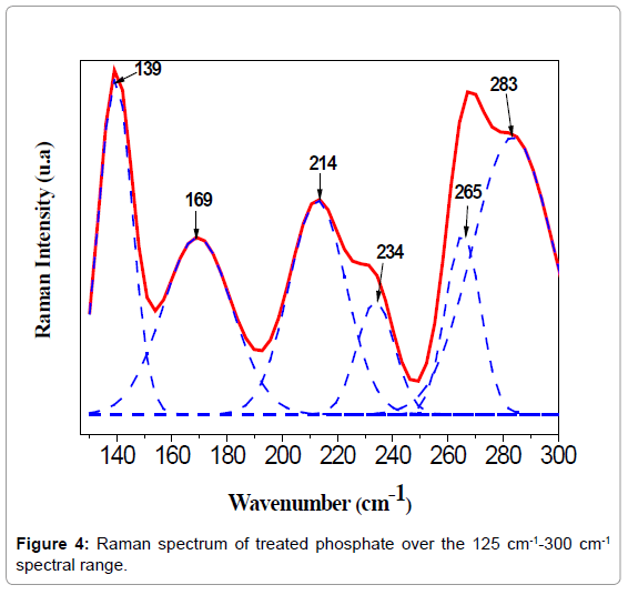 material-sciences-engineering-raman-spectrum-treated