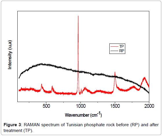 material-sciences-engineering-raman-spectrum-tunisian