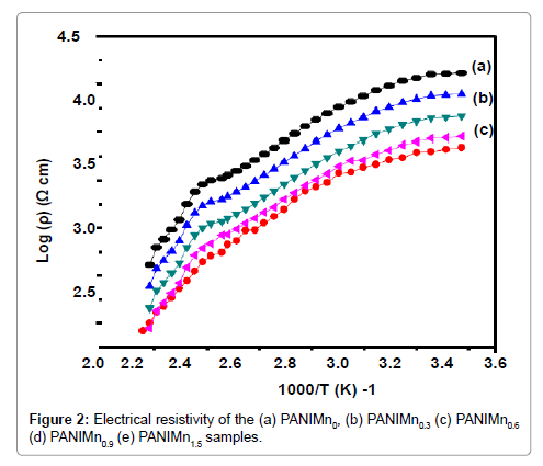 material-sciences-engineering-resistivity