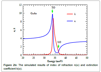 material-sciences-engineering-results-index-refraction-extinction