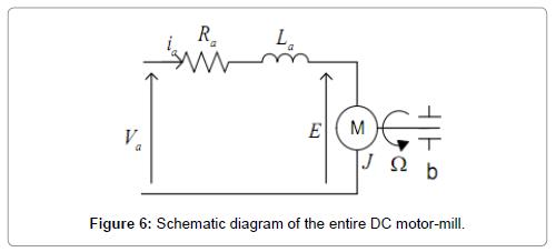 material-sciences-engineering-schematic