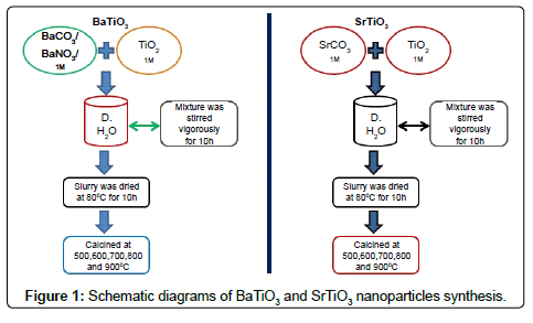 material-sciences-engineering-schematic-diagrams