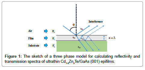material-sciences-engineering-sketch-three-model-calculating-reflectivity