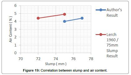 material-sciences-engineering-slump-air-content