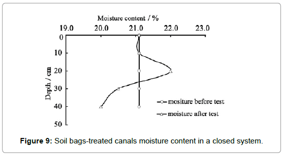 material-sciences-engineering-soil-bags-moisture-closed