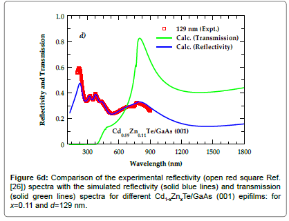 material-sciences-engineering-spectra-solid-blue-lines