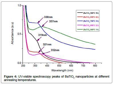 material-sciences-engineering-spectroscopy-peaks