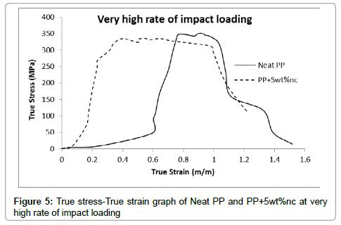 material-sciences-engineering-strain
