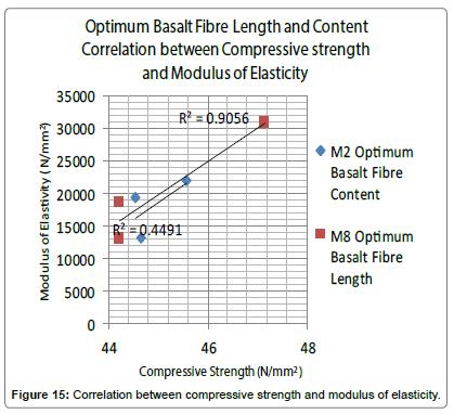 material-sciences-engineering-strength-modulus-elasticity