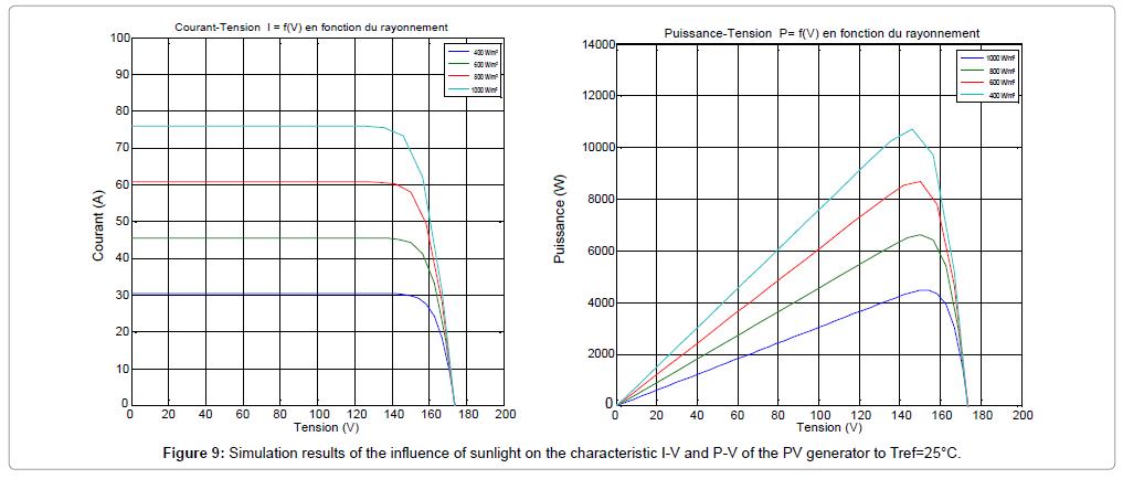 material-sciences-engineering-sunlight
