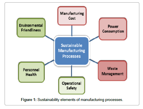 material-sciences-engineering-sustainability