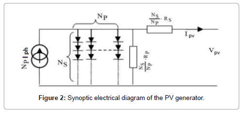 material-sciences-engineering-synoptic-electrical