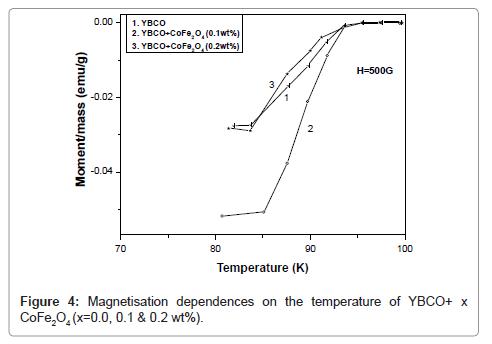 material-sciences-engineering-temperature