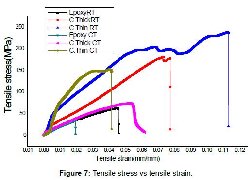 material-sciences-engineering-tensile-stress