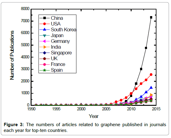 material-sciences-engineering-the-numbers-graphene