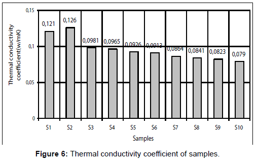 material-sciences-engineering-thermal-conductivity