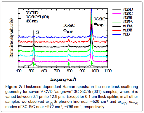 material-sciences-engineering-thickness-raman-spectra
