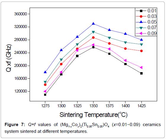 material-sciences-engineering-values-ceramics-system