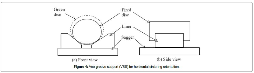 material-sciences-engineering-vee-groove