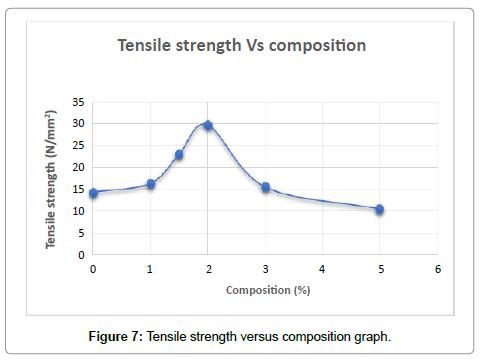 material-sciences-engineering-versus
