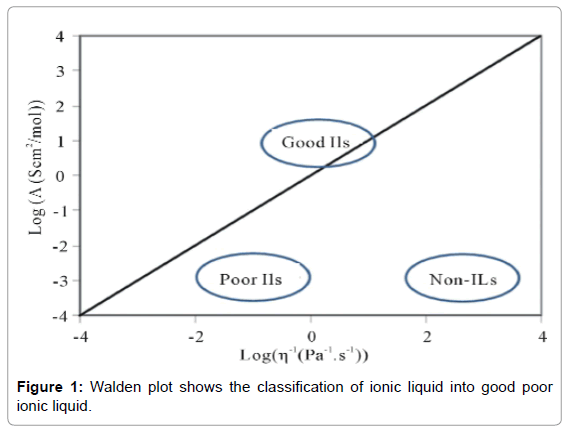 material-sciences-engineering-walden-plot-shows