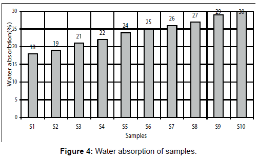 material-sciences-engineering-water-absorption