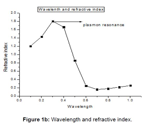 material-sciences-engineering-wavelength-refractive