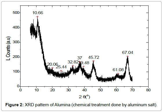 material-sciences-engineering-xrd-pattern-alumina