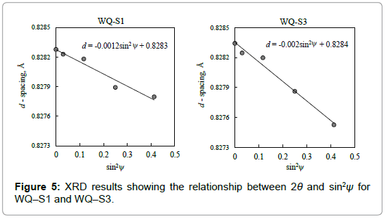 material-sciences-engineering-xrd-results-relationship