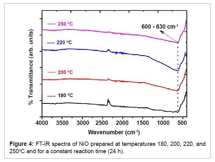 material-sciences-ft-ir-spectra-of-nio