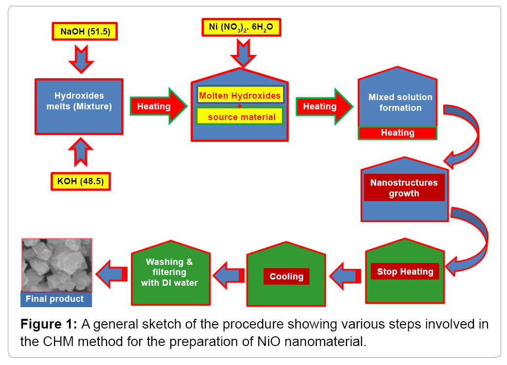 material-sciences-general-sketch-procedure