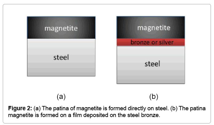 material-sciences-patina-magnetite-formed