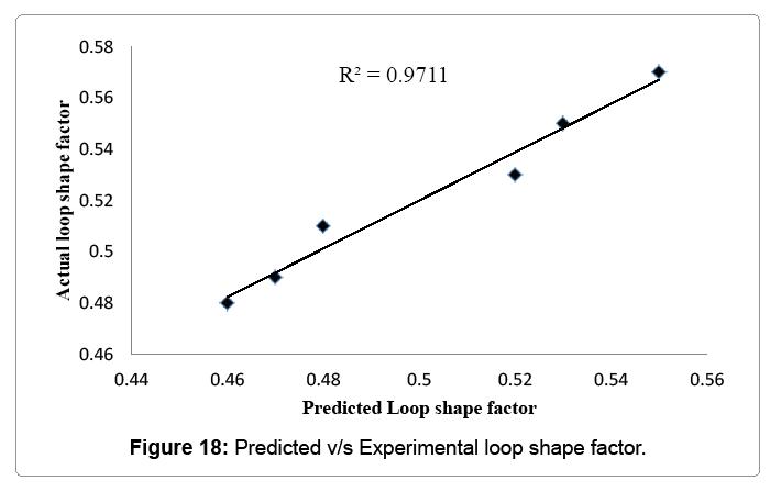 material-sciences-predicted-vs-experimental-loop