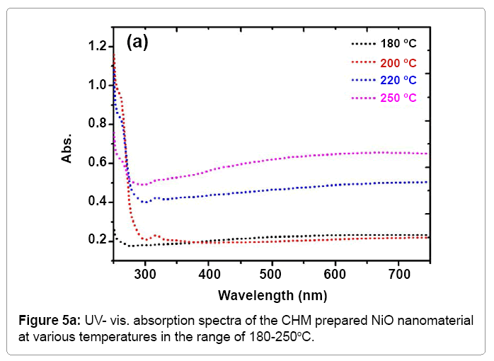 material-sciences-uv-vis-absorption-spectra