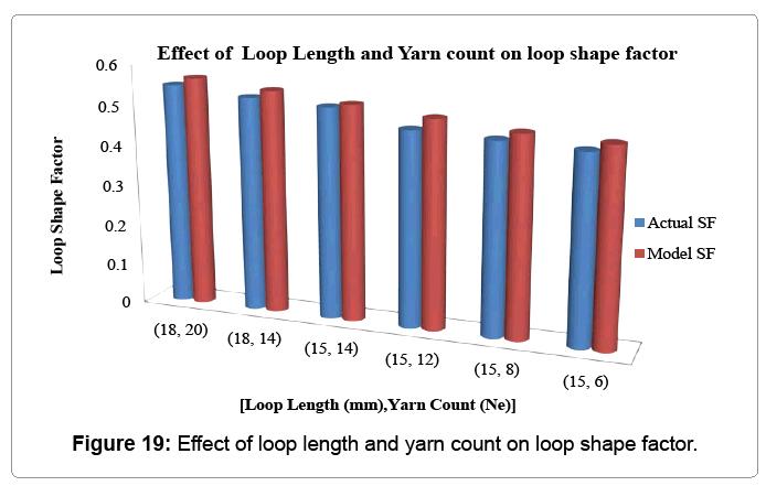 material-sciences-yarn-count-loop-shape